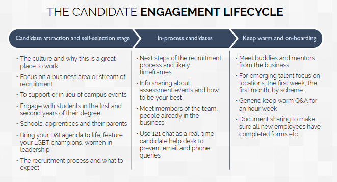 Candidate Engagement Lifecycle