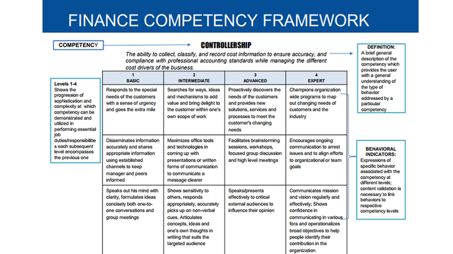 Sample Competency Framework - For Financial Functions